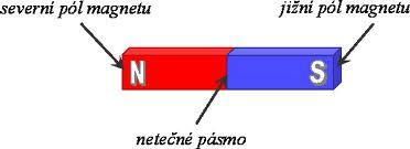 póly magnetu